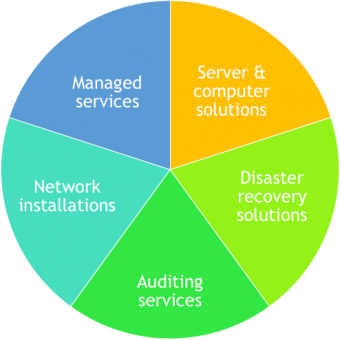 ins it solutions